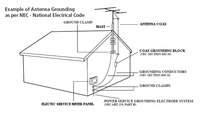 How To Properly Ground A TV Antenna - AntennaJunkies.com on electrical box ground, electrical transformer ground, electrical adapter ground, electrical chassis ground, electrical cover ground, electrical pipe ground, electrical wiring ground, electrical ring ground, electrical ground wire, electrical service ground, electrical outlet ground, electrical relay ground,