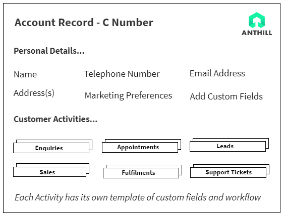 Anthill Account Record