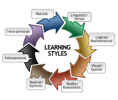 learning-styles2