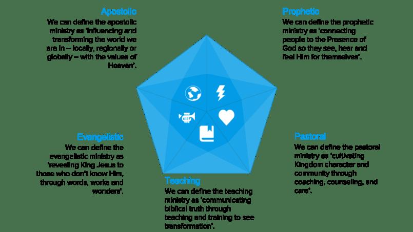 Five aspects of a spiritually healthy church