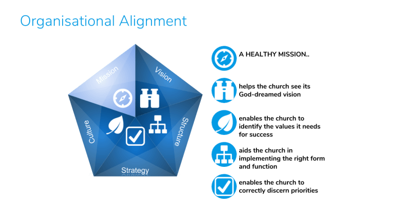Organisational Alignment