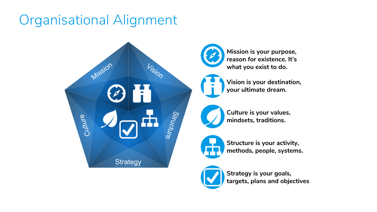 Organisational Alignment