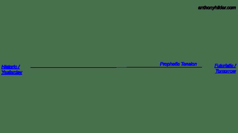 Apostolic prophetic ministry