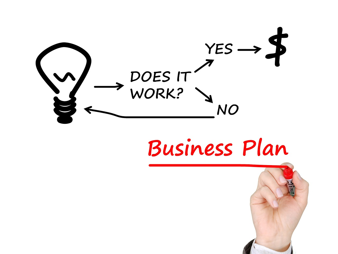 business plan, business planning, lean startup