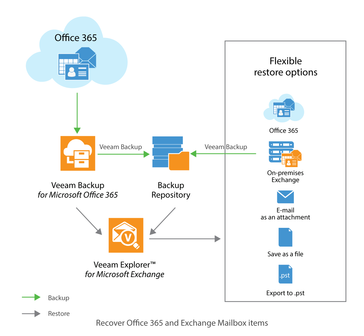 Veeam Vault 9 Backup For Office 365 1 5 Ga Azure Stack
