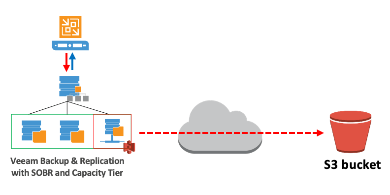 Cloud Connect Archives - VIRTUALIZATION IS LIFE!