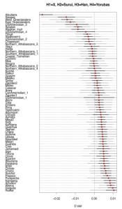Anthropogenesis-AustraloMelanesianAdmixture-3 copy