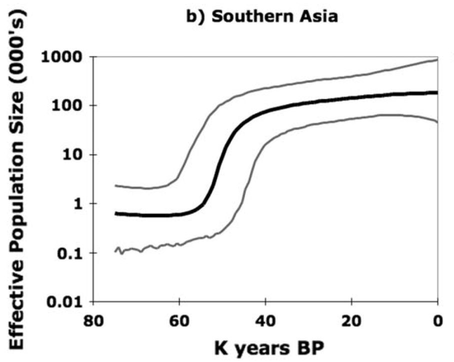 Southern Asia's Effective Population Size vs. Time