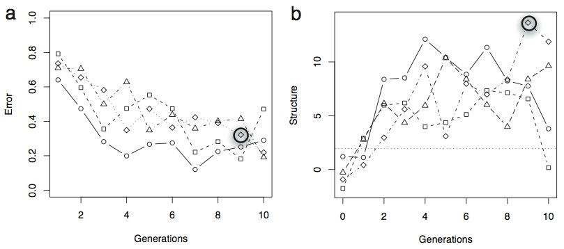Transmission Error & Measure of Structure versus Numer of Generations with Selection