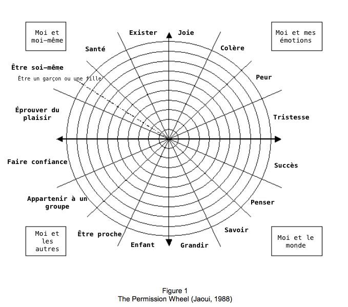 la roue des permissions