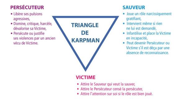 triangle-de-karpman