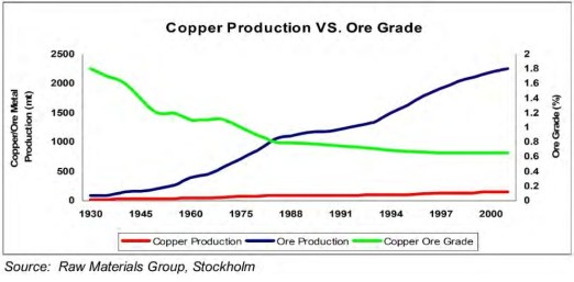 copper vs ore grade