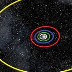 10^12 = 1 δισεκ. χλμ : Τροχιές Ερμή, Αφροδίτης, Γης, Άρη, Δία
