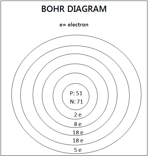 Bohr Diagram  Antimony