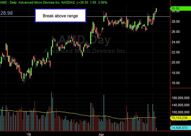 Day Trade Stocks