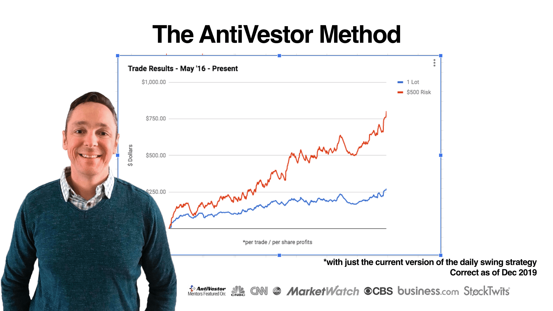 Antivestor Trading Review
