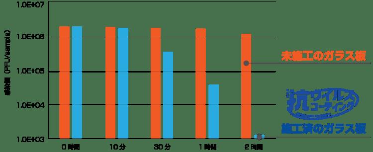 新型コロナウイルス感染価減少グラフ