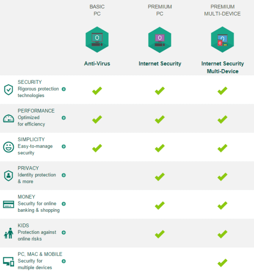 kaspersky products comparison