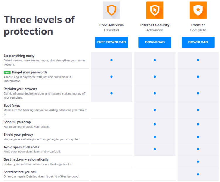 avast antivirus versions features comparison