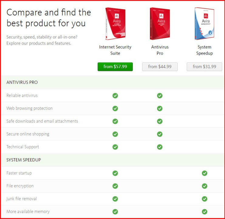 Features of Avira