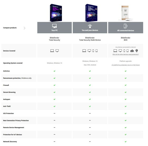 bitdefender-products