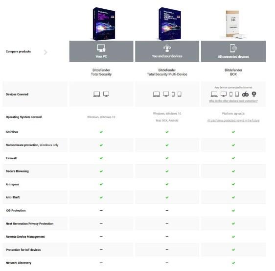 bitdefender-products