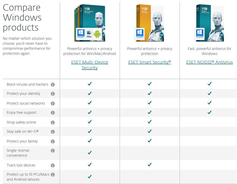 https://i2.wp.com/antivirusinsider.com/wp-content/uploads/2016/04/nod-antivirus-feature-comparison.jpg?ssl=1