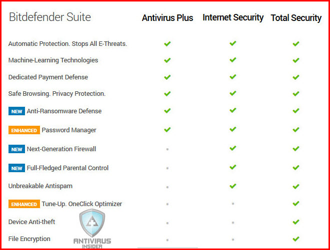 bitdefender-features-comparison