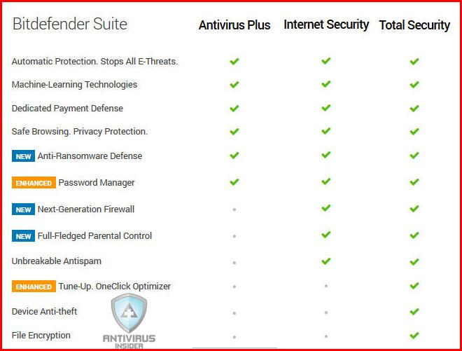 bitdefender-features-comparison