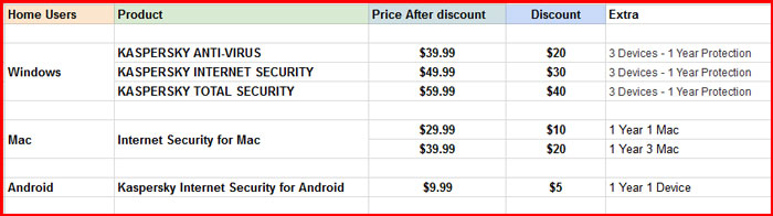 kaspersky products list with price