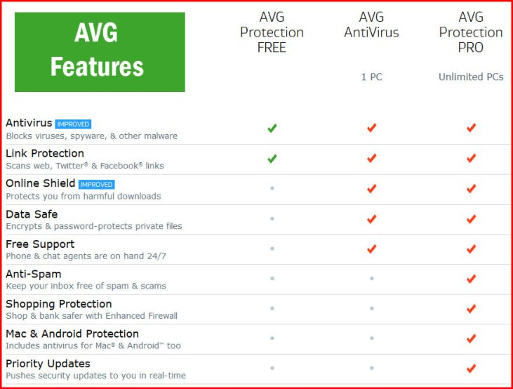 Features of AVG