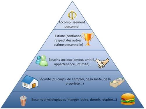 la pyramide de maslow hiérarchie des besoins humains