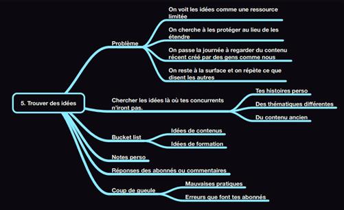 exemple d'une mind map