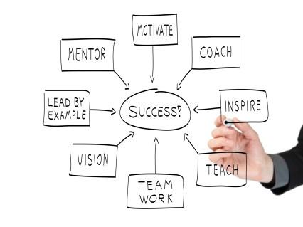 Gli obiettivi aziendali delle organizzazioni di domani