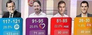 Esta imagen de RTVE simboliza el fracaso de los sondeos electorales