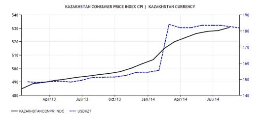 1. CPI vs. USD-KZT 2014