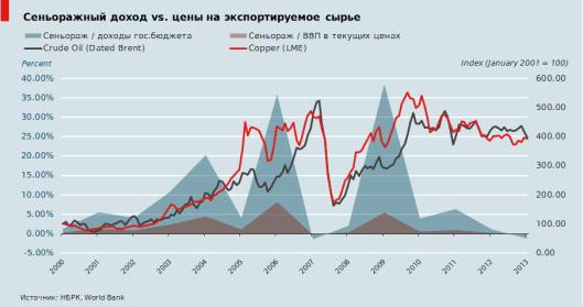 1. S-gdp vs. Oil vs. Copper