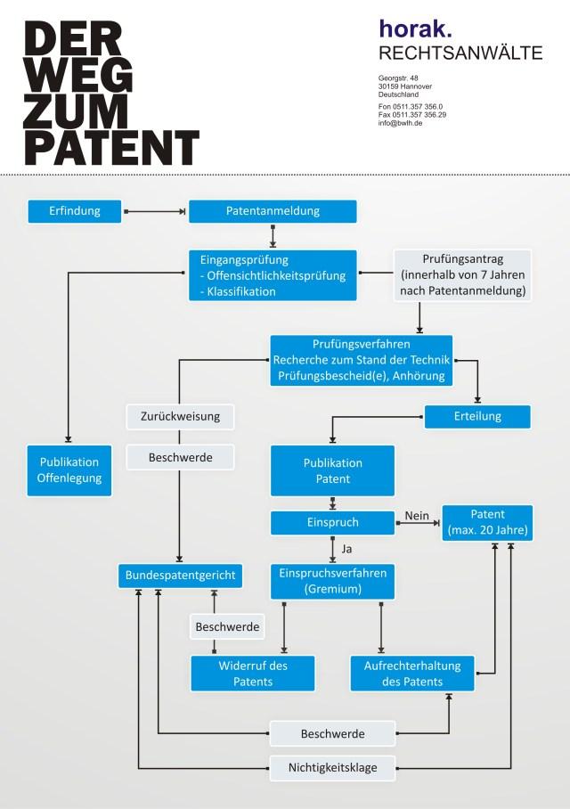 Patentrecht Hannover: Der Weg zum Patent - Fachanwalt Patentverfahren Patentanmeldung Patentschutz