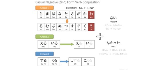Casual Negative Verb Conjugation