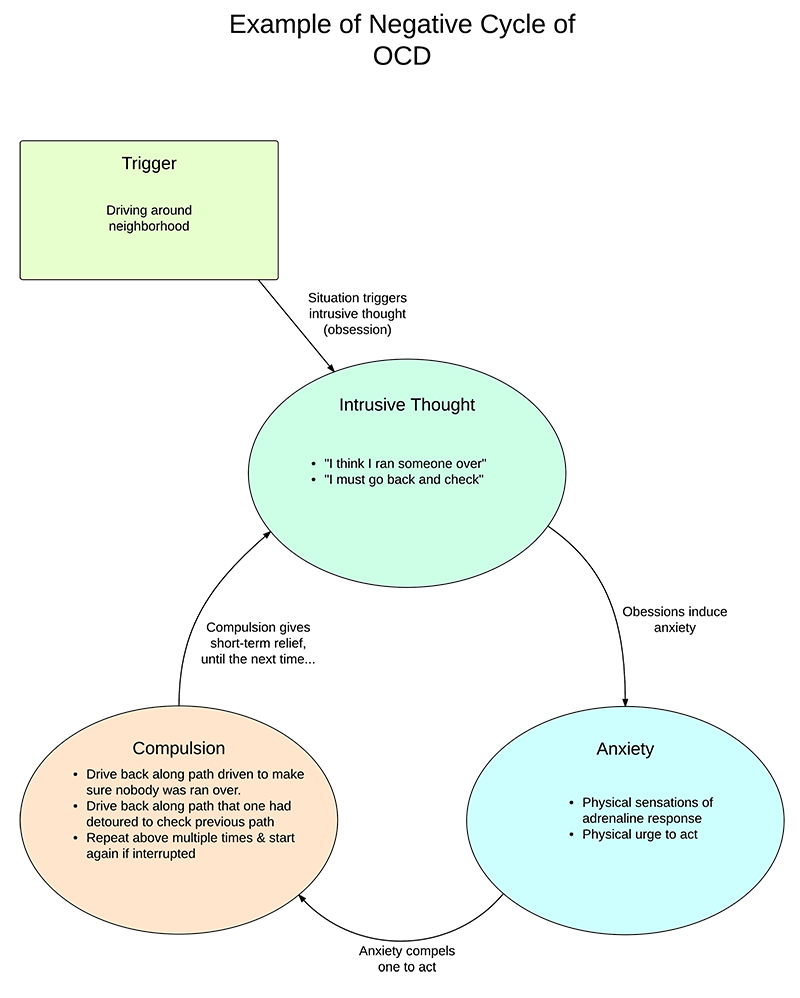 Negative-Cycle-of-OCD