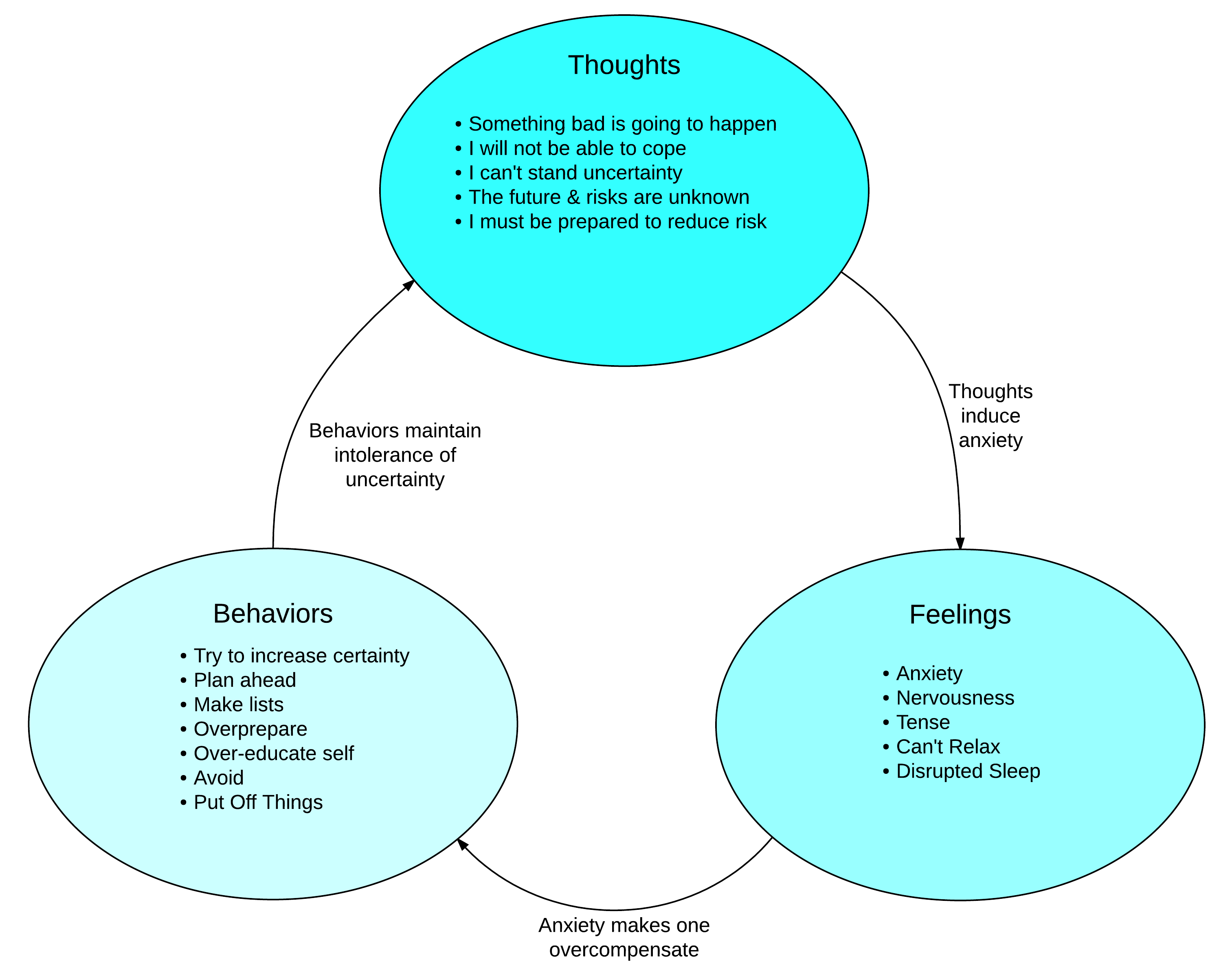 Negative Cycle of Generalized Anxiety Disorder