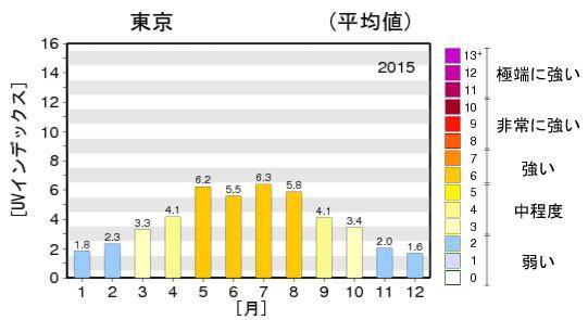 UV値年間推移グラフ