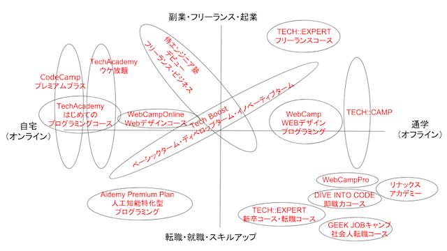 大人初心者向けプログラミング教室一覧図