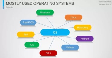 Difference Between System Software and Operating System