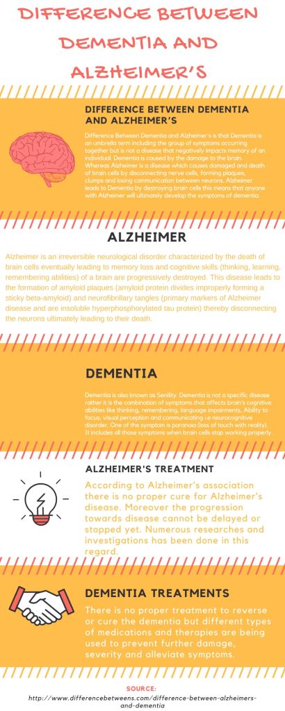 Difference Between Dementia and Alzheimer's Infographic