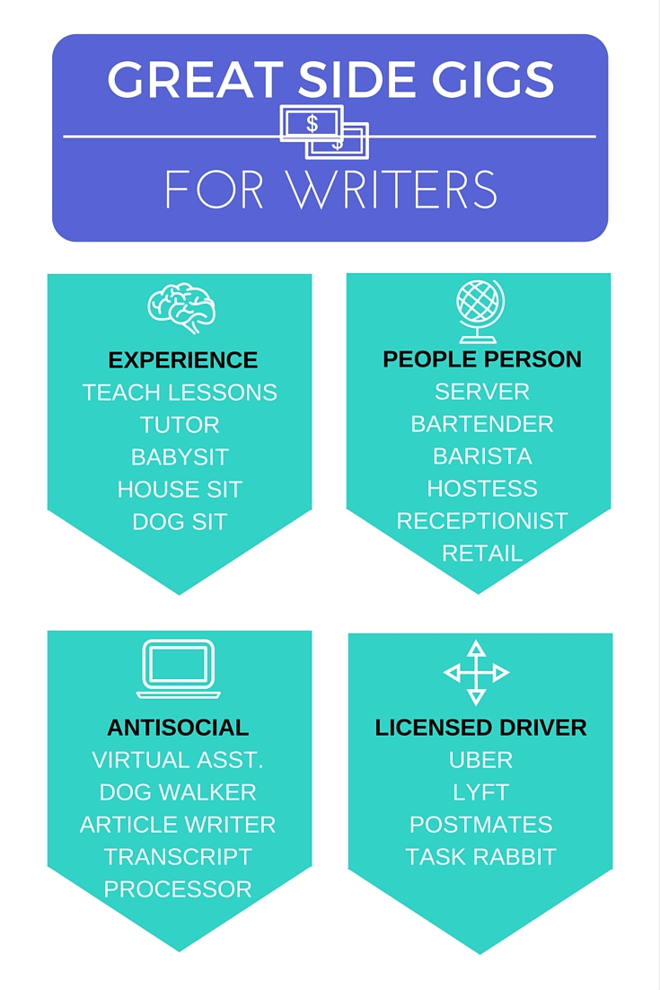 Great side gigs for writers! From screenwriters to novelists. Earn extra income to alleviate financial stress.