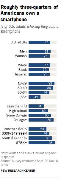 PEW research, smartphone, digital
