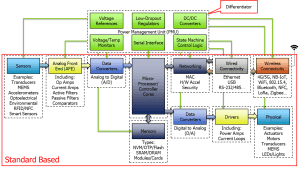 Power Management for Inter of Things (IoT) System on a