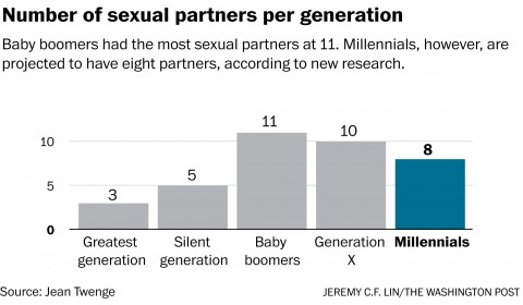 Millennials (Young adults) Are Having Less Sex Than Older Generations
