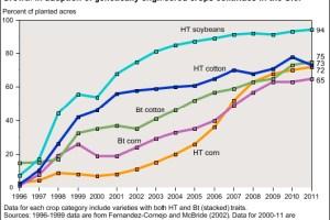 Image: USDA Economic Research Service.